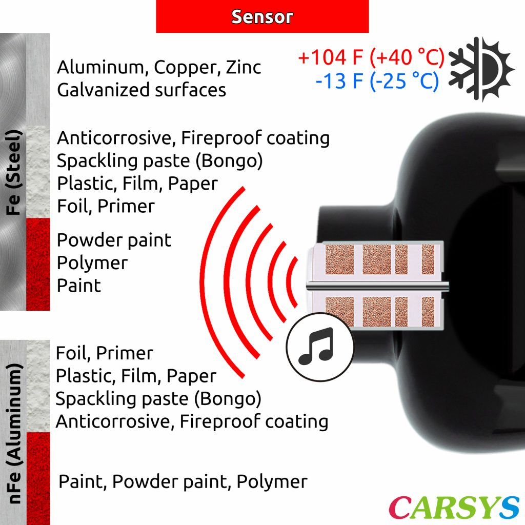 Sensor features for DPM-816 Pro black